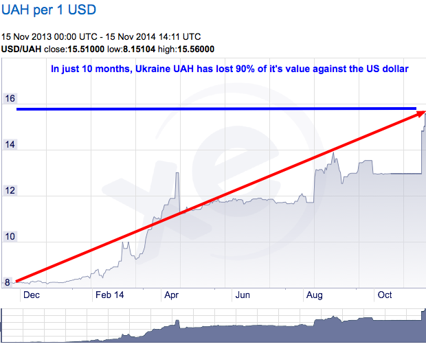 XE.com - USD:UAH Chart 2014-11-15 16-17-34